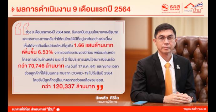 ธอส. เผยผลการดำเนินงาน 9 เดือนแรกปี 64 ปล่อยสินเชื่อใหม่ทำให้คนไทยมีบ้านได้แล้ว 1.66 แสนล้านบาท